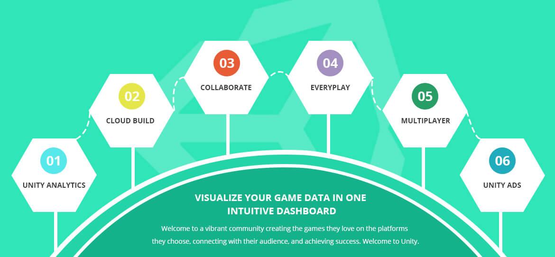 Unity 3D Game Development Company, Hire Unity 3D developers - WeTalkIT